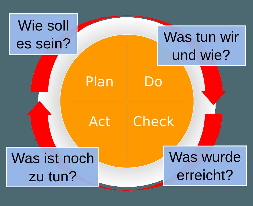 Potenzialschmiede Köln - Prozessoptimierung
